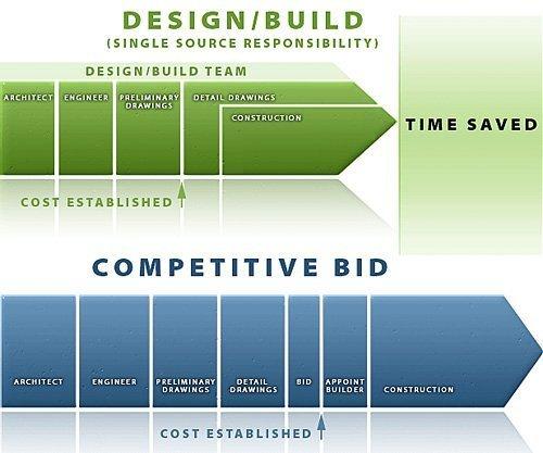 Bespoke Contracting amp Design General Contractors